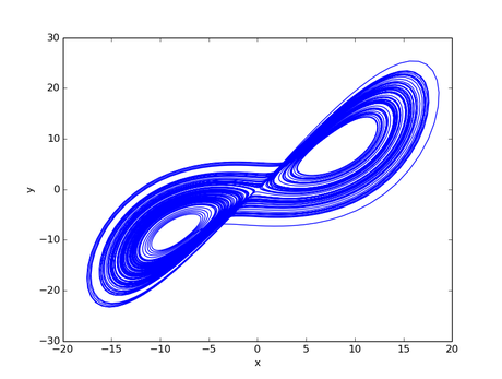 Lorenz attractor made using SciPy