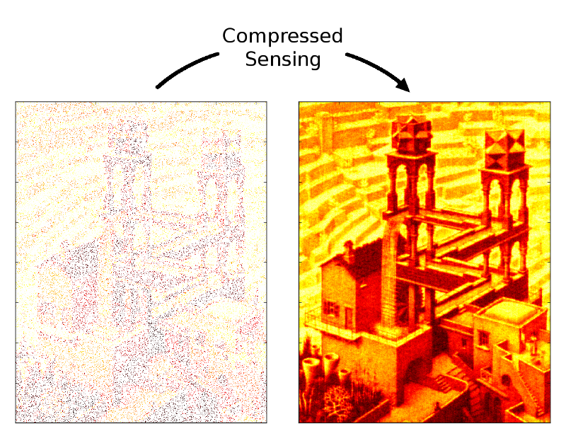 Compressed Sensing in Python